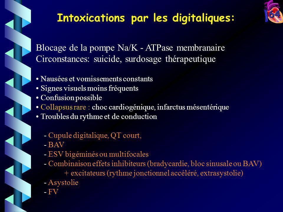 64 Blocage de la pompe Na/K - ATPase membranaire Circonstances: suicide, surdosage thérapeutique Nausées et vomissements constants Signes visuels moin