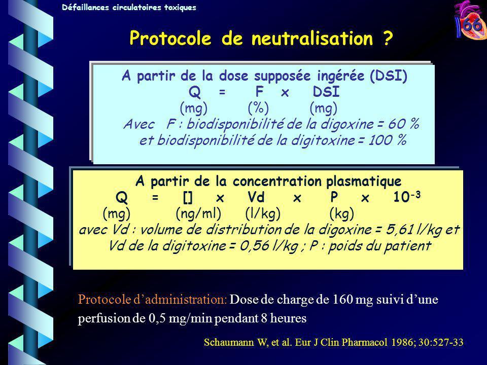 66 Protocole de neutralisation ? A partir de la concentration plasmatique Q = [] x Vd x P x 10 -3 (mg)(ng/ml) (l/kg) (kg) avec Vd : volume de distribu