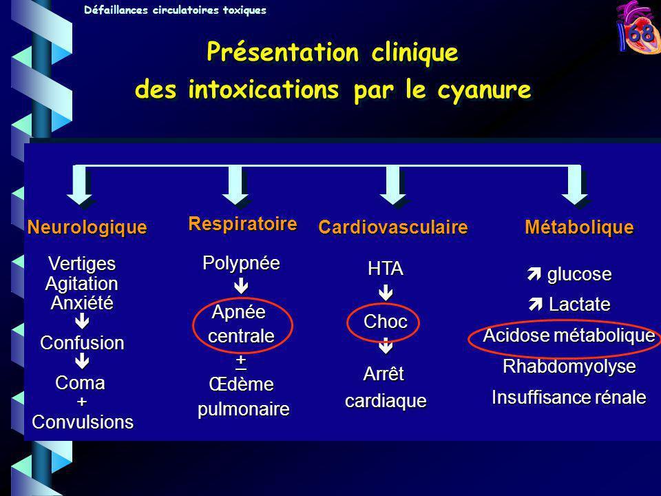 68 Neurologique VertigesAgitationAnxiétéConfusionComa+Convulsions Respiratoire PolypnéeApnéecentrale+Œdème pulmonaire pulmonaire Cardiovasculaire HTAC