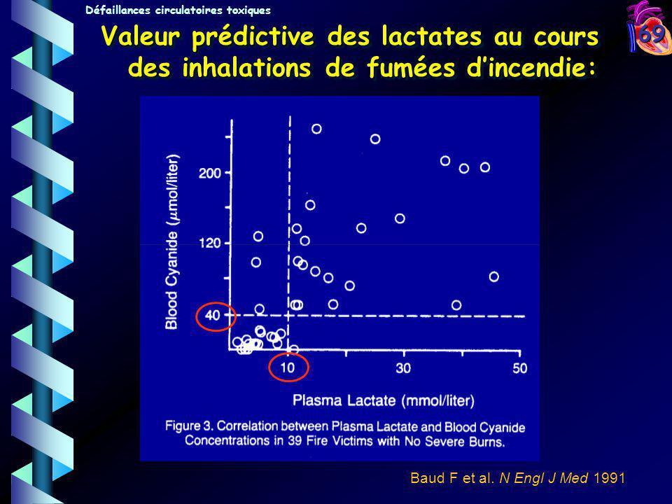 69 Baud F et al. N Engl J Med 1991 Défaillances circulatoires toxiques Valeur prédictive des lactates au cours des inhalations de fumées dincendie: