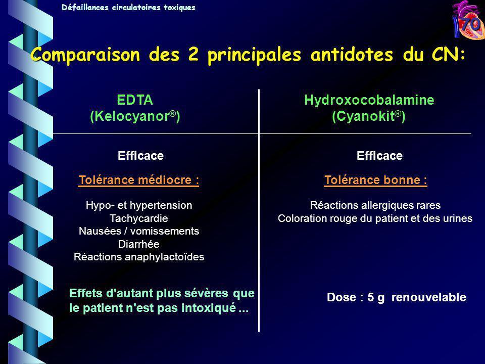 70 EDTA (Kelocyanor ® ) Hydroxocobalamine (Cyanokit ® ) Efficace Tolérance médiocre : Hypo- et hypertension Tachycardie Nausées / vomissements Diarrhé