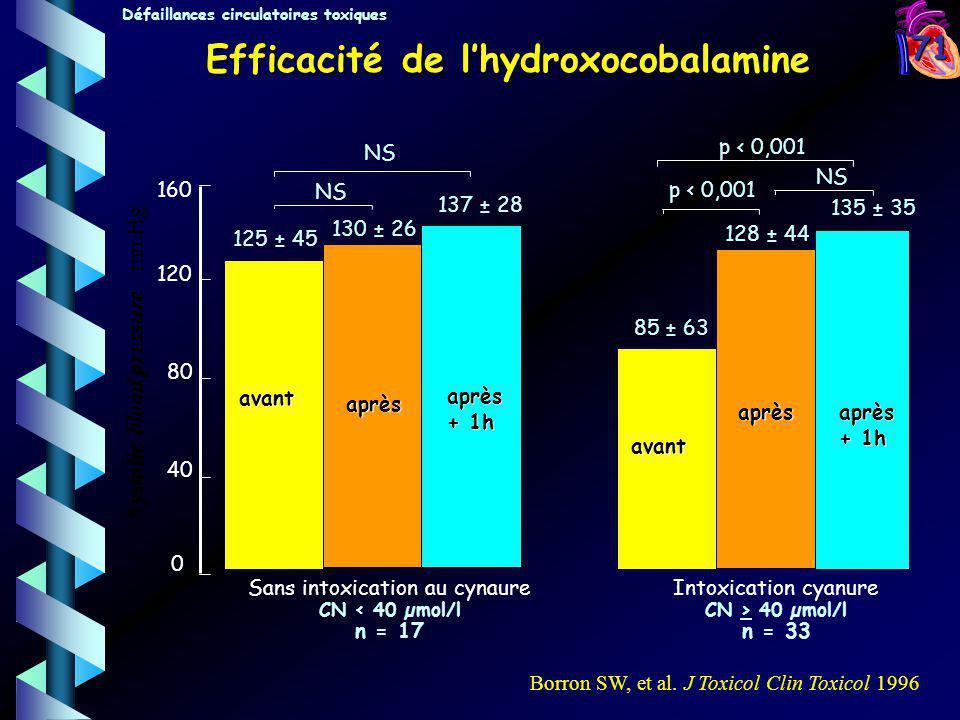 71 Efficacité de lhydroxocobalamine 40 80 120 160 0 125 ± 45 130 ± 26 85 ± 63 128 ± 44 NS p < 0,001 Sans intoxication au cynaure CN < 40 µmol/l n = 17