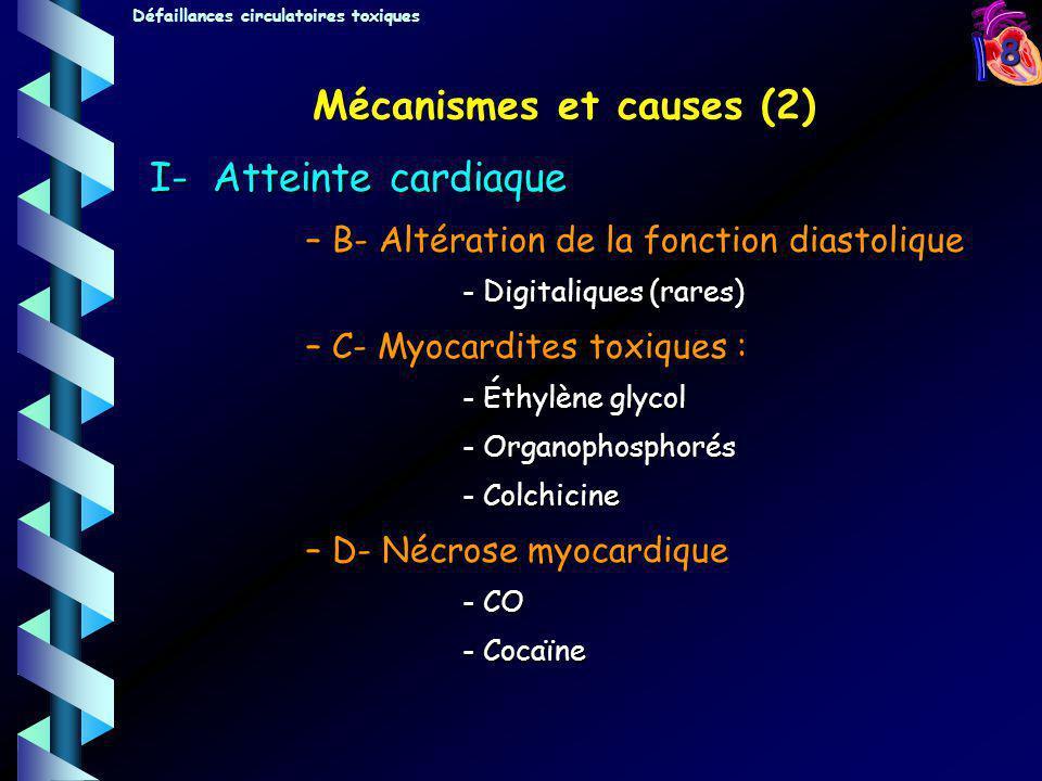 9 Mécanismes et causes (3) II- Vasodilatation artérielle Effet musculotrope direct –Papavérine : hydralazine, minoxidil, vincamine, fénoxédil, naftidrofuryl Effet inhibiteur calcique –Nifédipine, nicardipine, diltiazem, bépridil Effet indirect –Alphabloquant : prazosine, tolazoline, labétalol, phénothiazines –Bêta-stimulants : directs : bêta-mimétiques indirects : bases xanthiques indirects : bases xanthiques –Inhibition de lenzyme de conversion –Accumulation dacétaldéhyde : effet antabuse Effet stabilisant de membrane Mécanisme inconnu –Méprobamate Défaillances circulatoires toxiques