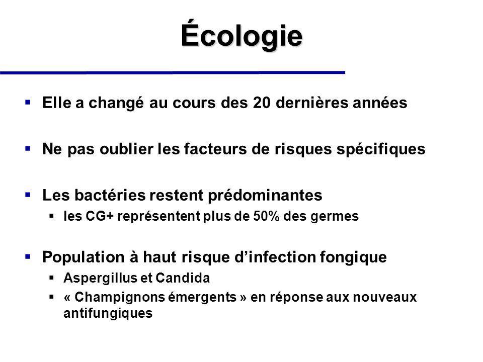 Écologie Elle a changé au cours des 20 dernières années Ne pas oublier les facteurs de risques spécifiques Les bactéries restent prédominantes les CG+