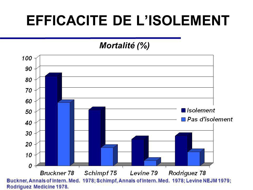 EFFICACITE DE LISOLEMENT Mortalité (%) Buckner, Annals of Intern. Med. 1978; Schimpf, Annals of Intern. Med. 1978; Levine NEJM 1979; Rodriguez Medicin