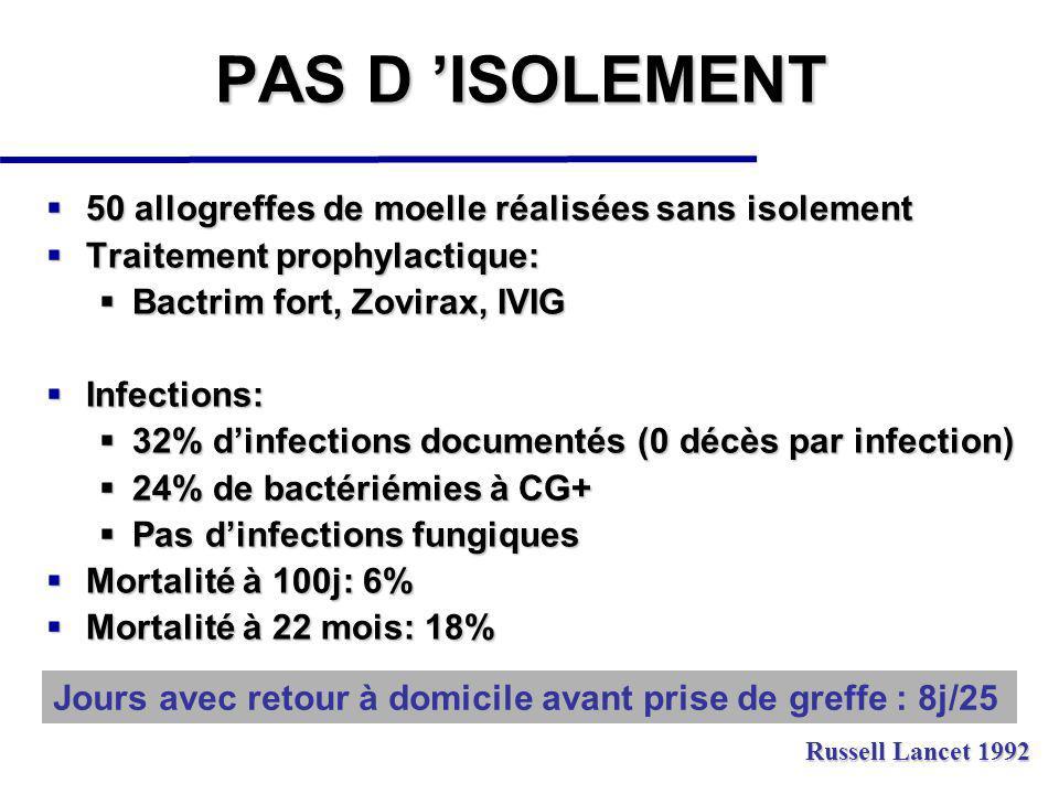 50 allogreffes de moelle réalisées sans isolement 50 allogreffes de moelle réalisées sans isolement Traitement prophylactique: Traitement prophylactique: Bactrim fort, Zovirax, IVIG Bactrim fort, Zovirax, IVIG Infections: Infections: 32% dinfections documentés (0 décès par infection) 32% dinfections documentés (0 décès par infection) 24% de bactériémies à CG+ 24% de bactériémies à CG+ Pas dinfections fungiques Pas dinfections fungiques Mortalité à 100j: 6% Mortalité à 100j: 6% Mortalité à 22 mois: 18% Mortalité à 22 mois: 18% PAS D ISOLEMENT Russell Lancet 1992 Jours avec retour à domicile avant prise de greffe : 8j/25