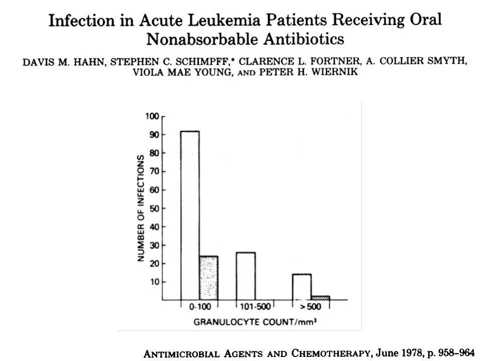Impact du retard thérapeutique 410 épisodes de bactériémies 382 patients neutropéniques Mortalité = 48% Influence pronostique de lantibiothérapie guérison si appropriée: 67% guérison si inappropriée: 14% Bodey GP, Arch Intern Med.