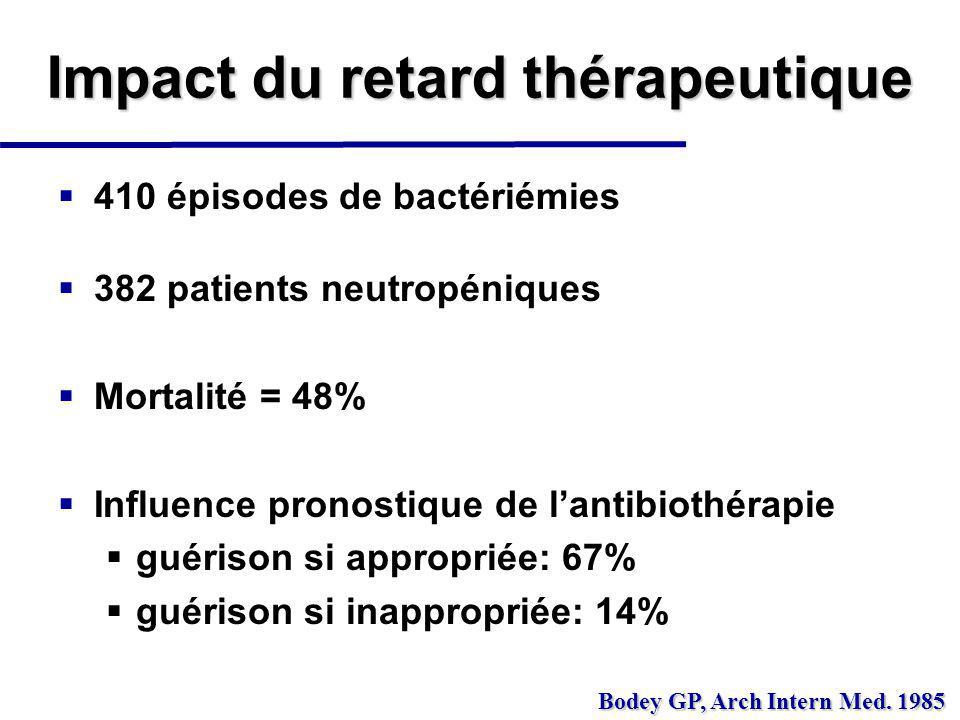 Délai entre HC+ et ATB appropriée% guérison ATB instaurée dès la fièvre73 ATB instaurée le jour même74 ATB instaurée plus tard 1 à 2 jours 3 à 4 jours 46 22 Impact du retard thérapeutique