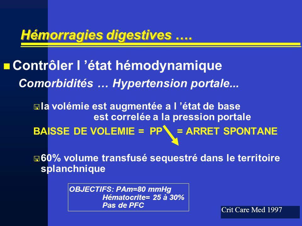 Hémorragies digestives …. Contrôler l état hémodynamique Comorbidités … Hypertension portale... la volémie est augmentée a l état de base est correlée