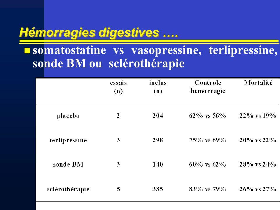 Hémorragies digestives …. somatostatine vs vasopressine, terlipressine, sonde BM ou sclérothérapie