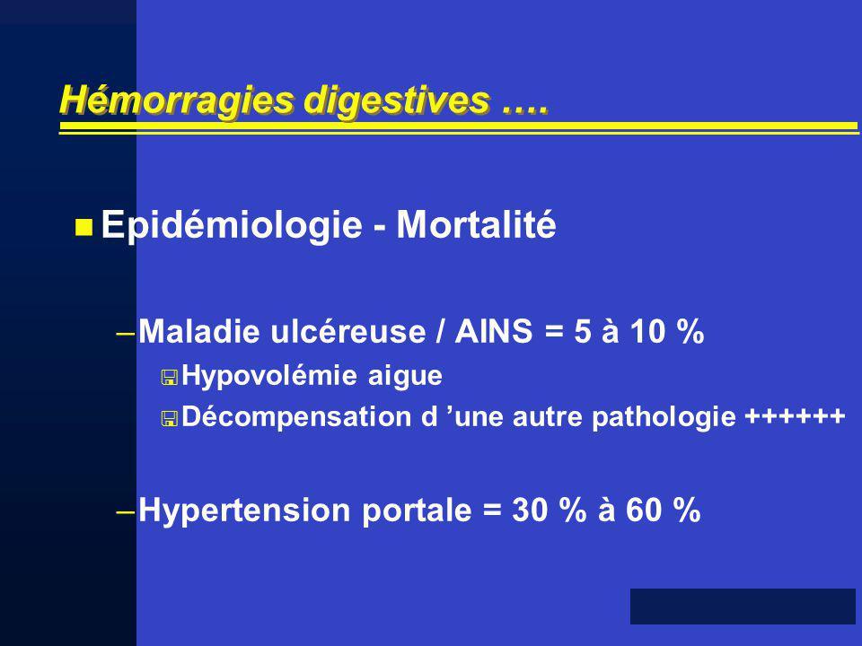 Hémorragies digestives …. Epidémiologie - Mortalité –Maladie ulcéreuse / AINS = 5 à 10 % Hypovolémie aigue Décompensation d une autre pathologie +++++