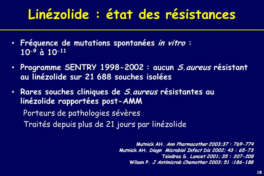 15 Fréquence de mutations spontanées in vitro : 10 -9 à 10 -11 Programme SENTRY 1998-2002 : aucun S.aureus résistant au linézolide sur 21 688 souches isolées Rares souches cliniques de S.aureus résistantes au linézolide rapportées post-AMM Porteurs de pathologies sévères Traités depuis plus de 21 jours par linézolide Mutnick AH.