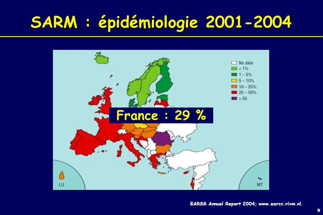 9 SARM : épidémiologie 2001-2004 France : 29 % EARSS Annual Report 2004; www.earss.rivm.nl.