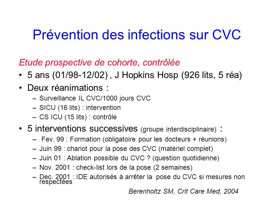 Prévention des infections sur CVC Etude prospective de cohorte, contrôlée 5 ans (01/98-12/02), J Hopkins Hosp (926 lits, 5 réa) Deux réanimations : –Surveillance IL CVC/1000 jours CVC –SICU (16 lits) : intervention –CS ICU (15 lits) : contrôle 5 interventions successives (groupe interdisciplinaire) : – Fev.