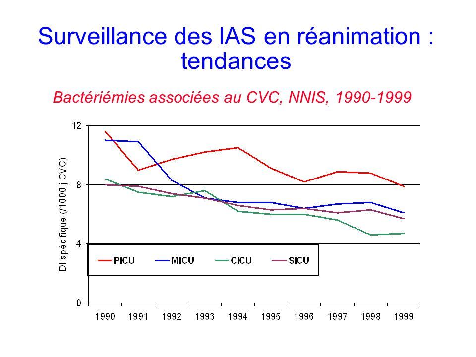 Surveillance des IAS en réanimation : tendances Bactériémies associées au CVC, NNIS, 1990-1999