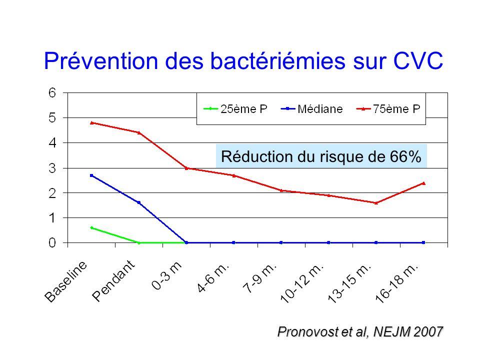 Prévention des bactériémies sur CVC Pronovost et al, NEJM 2007 Réduction du risque de 66%