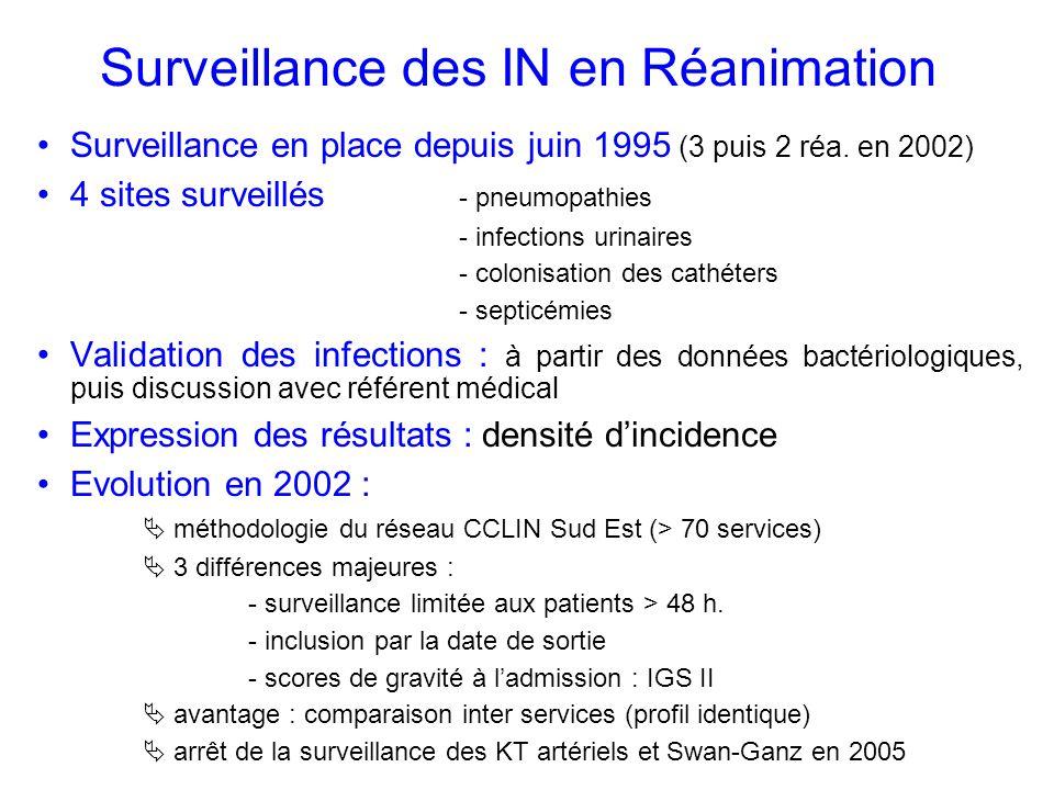 Surveillance des IN en Réanimation Surveillance en place depuis juin 1995 (3 puis 2 réa.