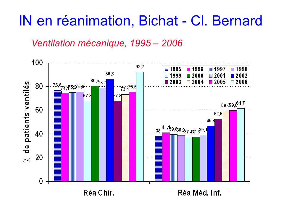 IN en réanimation, Bichat - Cl. Bernard Ventilation mécanique, 1995 – 2006