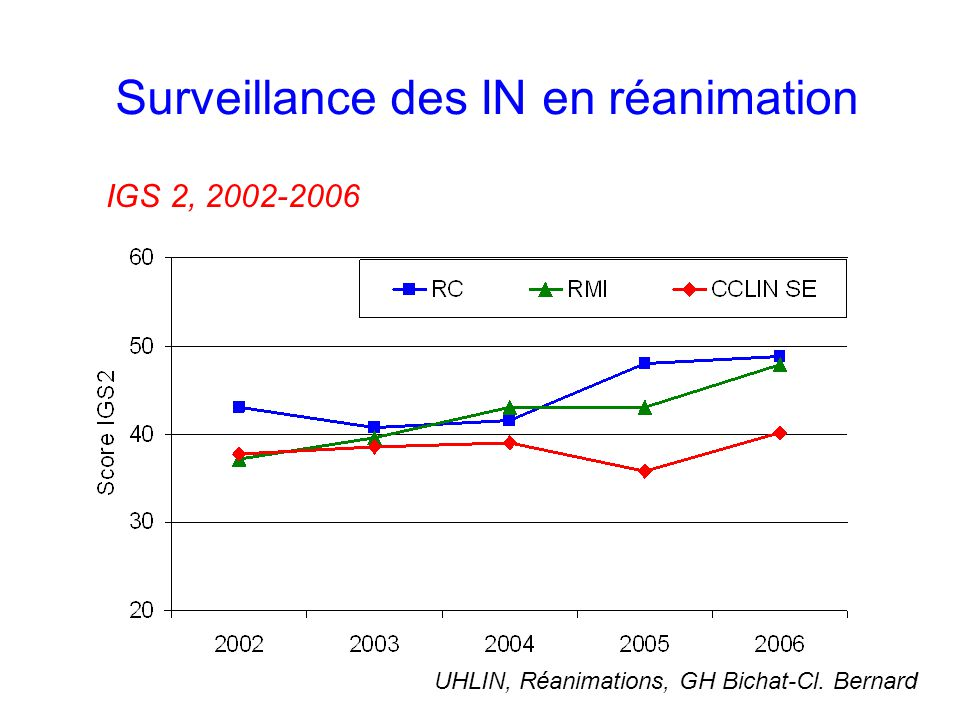 Surveillance des IN en réanimation Pneumopathies, 1995 - 2006 UHLIN, Réanimations, GH Bichat-Cl.