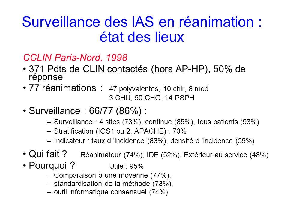 Surveillance des IAS en réanimation : état des lieux CCLIN Paris-Nord, 1998 371 Pdts de CLIN contactés (hors AP-HP), 50% de réponse 77 réanimations : 47 polyvalentes, 10 chir, 8 med 3 CHU, 50 CHG, 14 PSPH Surveillance : 66/77 (86%) : –Surveillance : 4 sites (73%), continue (85%), tous patients (93%) –Stratification (IGS1 ou 2, APACHE) : 70% –Indicateur : taux d incidence (83%), densité d incidence (59%) Qui fait .