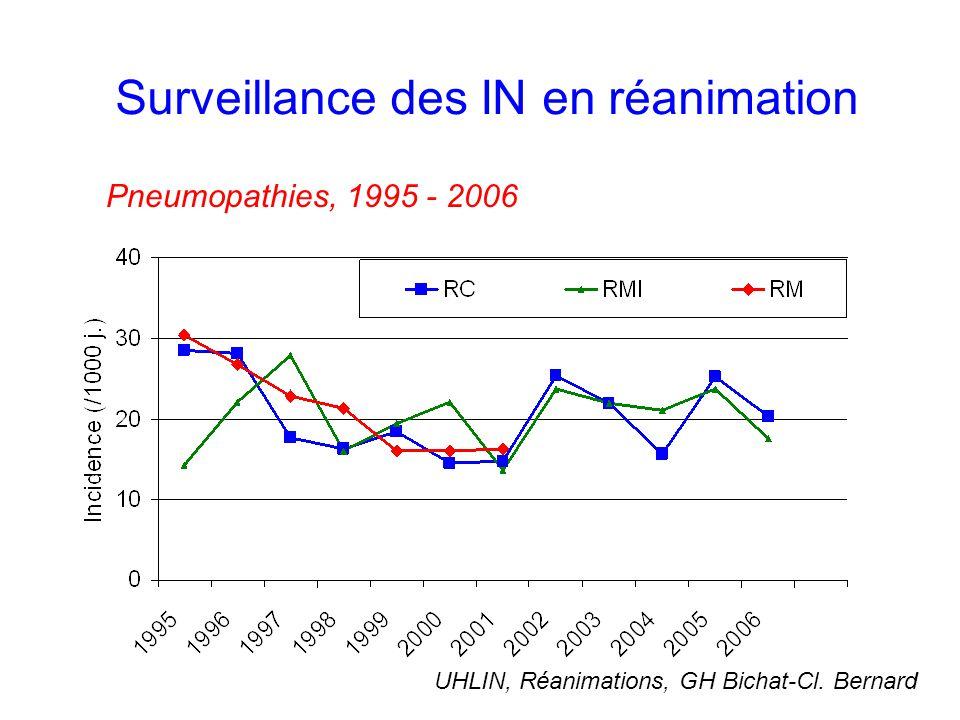 Surveillance des IN en réanimation Pneumopathies, 1995 - 2006 UHLIN, Réanimations, GH Bichat-Cl.