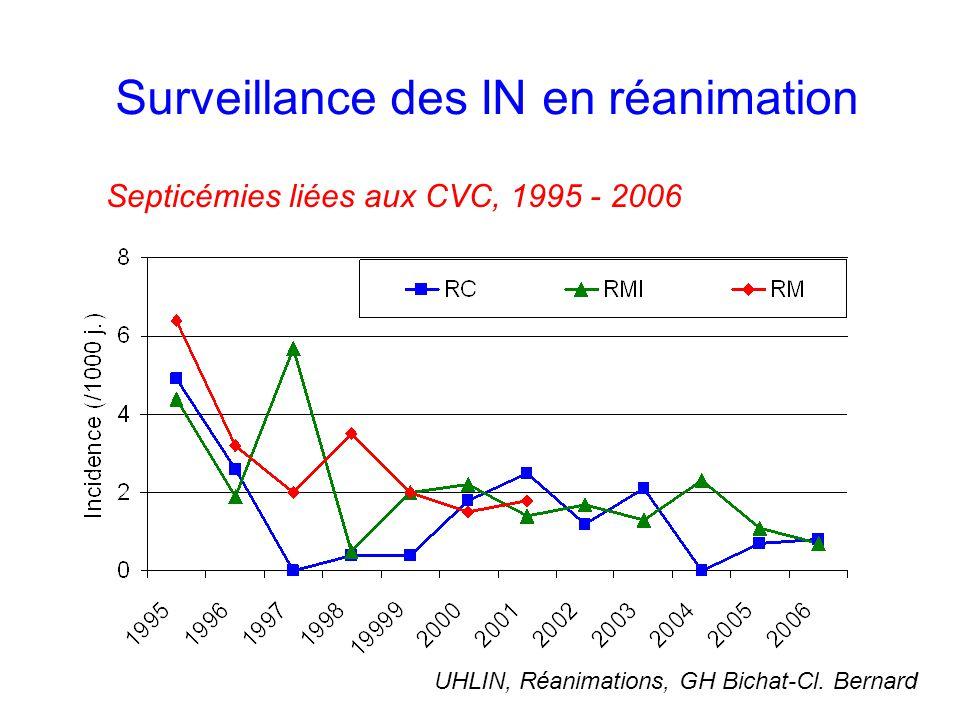 Surveillance des IN en réanimation Septicémies liées aux CVC, 1995 - 2006 UHLIN, Réanimations, GH Bichat-Cl.