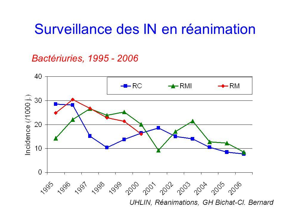Surveillance des IN en réanimation Bactériuries, 1995 - 2006 UHLIN, Réanimations, GH Bichat-Cl.