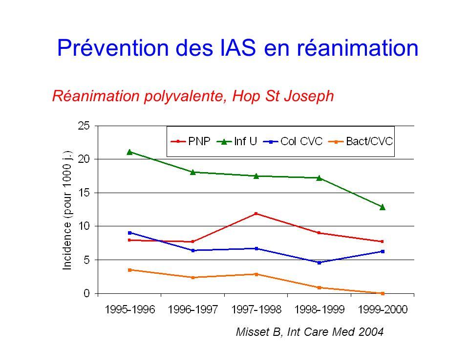 Prévention des IAS en réanimation Réanimation polyvalente, Hop St Joseph Misset B, Int Care Med 2004
