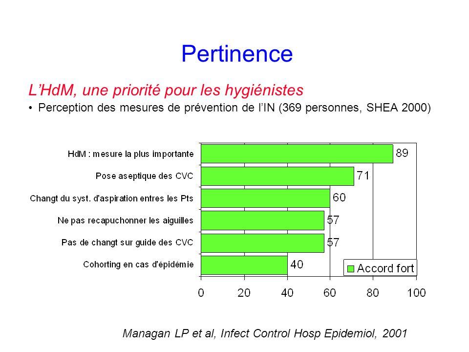 Pertinence LHdM, une priorité pour les hygiénistes Perception des mesures de prévention de lIN (369 personnes, SHEA 2000) Managan LP et al, Infect Control Hosp Epidemiol, 2001