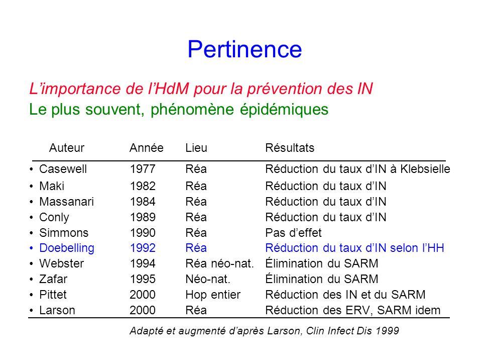 Pertinence Limportance de lHdM pour la prévention des IN Le plus souvent, phénomène épidémiques AuteurAnnéeLieuRésultats Casewell 1977RéaRéduction du taux dIN à Klebsielle Maki1982RéaRéduction du taux dIN Massanari1984RéaRéduction du taux dIN Conly1989RéaRéduction du taux dIN Simmons1990RéaPas deffet Doebelling1992RéaRéduction du taux dIN selon lHH Webster1994Réa néo-nat.Élimination du SARM Zafar1995Néo-nat.Élimination du SARM Pittet2000Hop entierRéduction des IN et du SARM Larson2000RéaRéduction des ERV, SARM idem Adapté et augmenté daprès Larson, Clin Infect Dis 1999