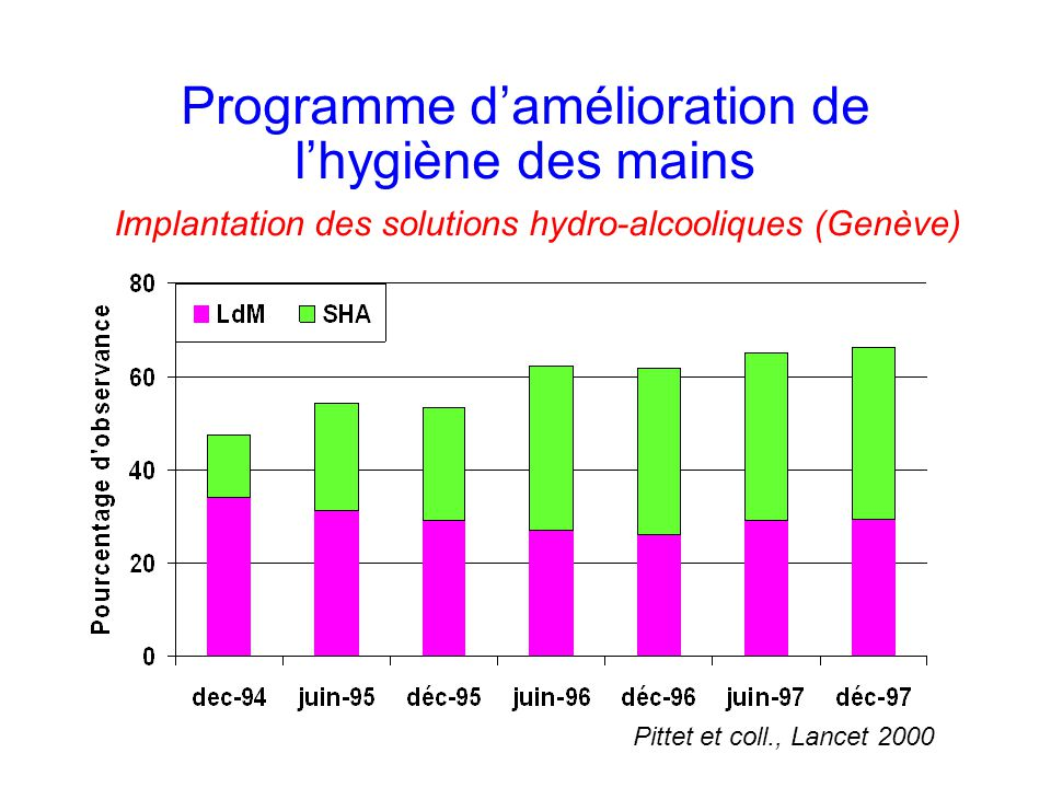 Programme damélioration de lhygiène des mains Compliance with hand hygiene and prevalence of NI Pittet et al., Lancet 2000