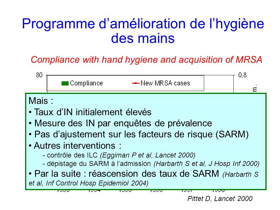 Programme damélioration de lhygiène des mains Compliance with hand hygiene and acquisition of MRSA Pittet D, Lancet 2000 Mais : Taux dIN initialement élevés Mesure des IN par enquêtes de prévalence Pas dajustement sur les facteurs de risque (SARM) Autres interventions : - contrôle des ILC (Eggiman P et al, Lancet 2000) - dépistage du SARM à ladmission (Harbarth S et al, J Hosp Inf 2000) Par la suite : réascension des taux de SARM (Harbarth S et al, Inf Control Hosp Epidemiol 2004)