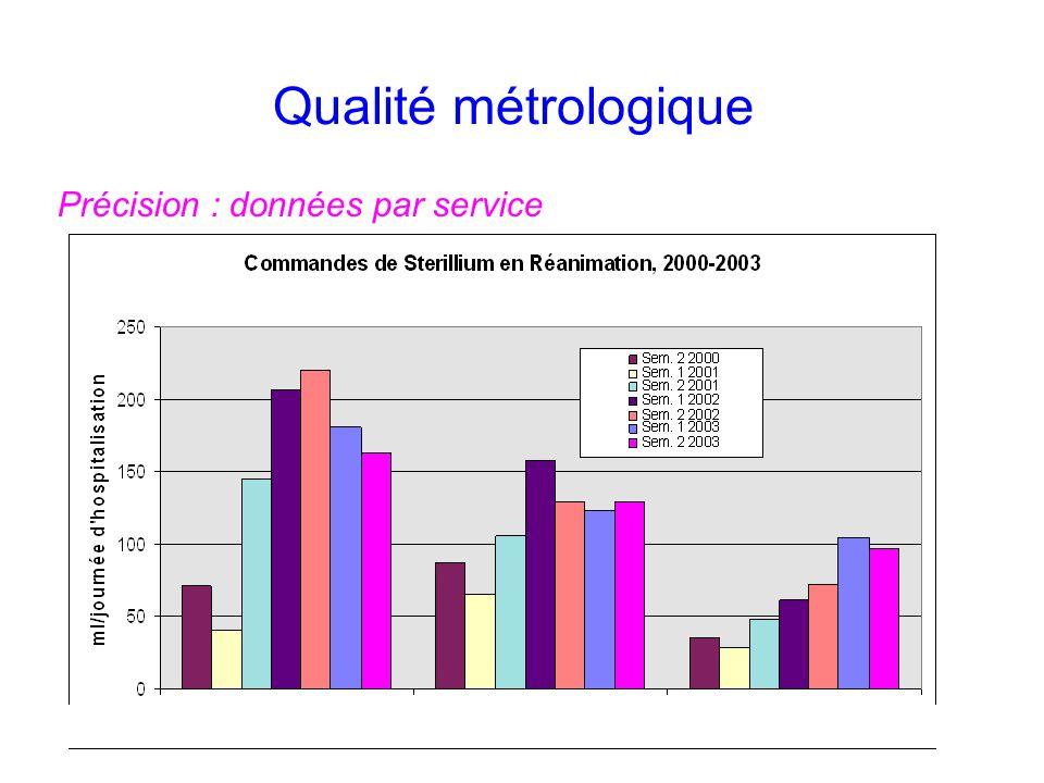Qualité métrologique Précision : données par service