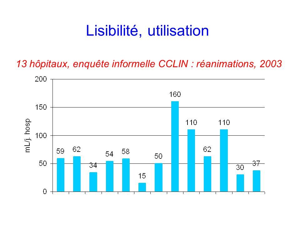 Lisibilité, utilisation 13 hôpitaux, enquête informelle CCLIN : réanimations, 2003