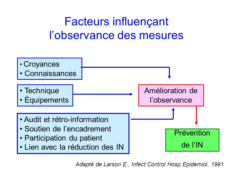 Facteurs influençant lobservance des mesures Facteurs prédisposant Adapté de Larson E., Infect Control Hosp Epidemiol.