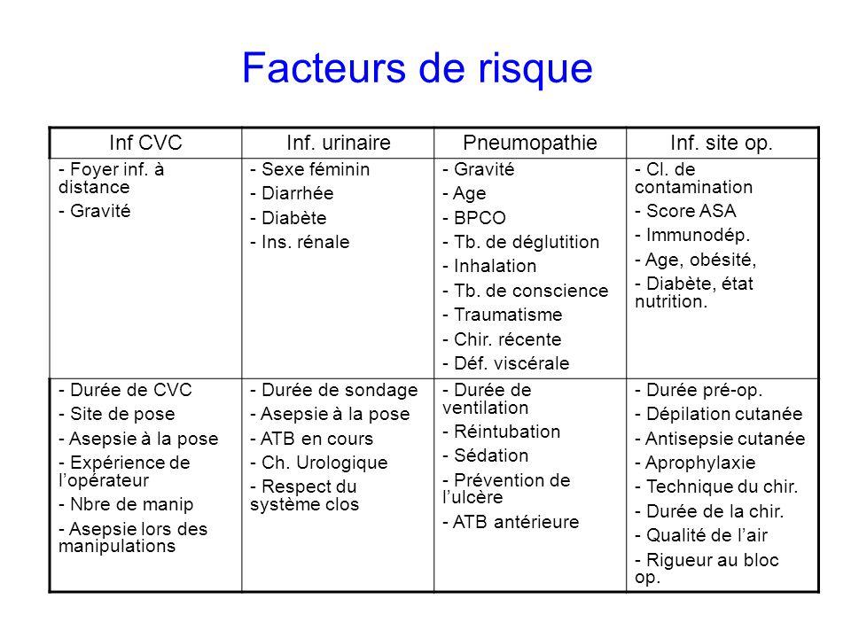 Facteurs de risque Inf CVCInf.urinairePneumopathieInf.