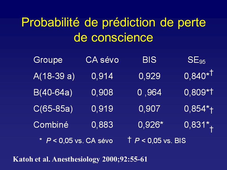 BIS et AAI vs. scores OAA/S Struys et al. 2002;96:803-16.
