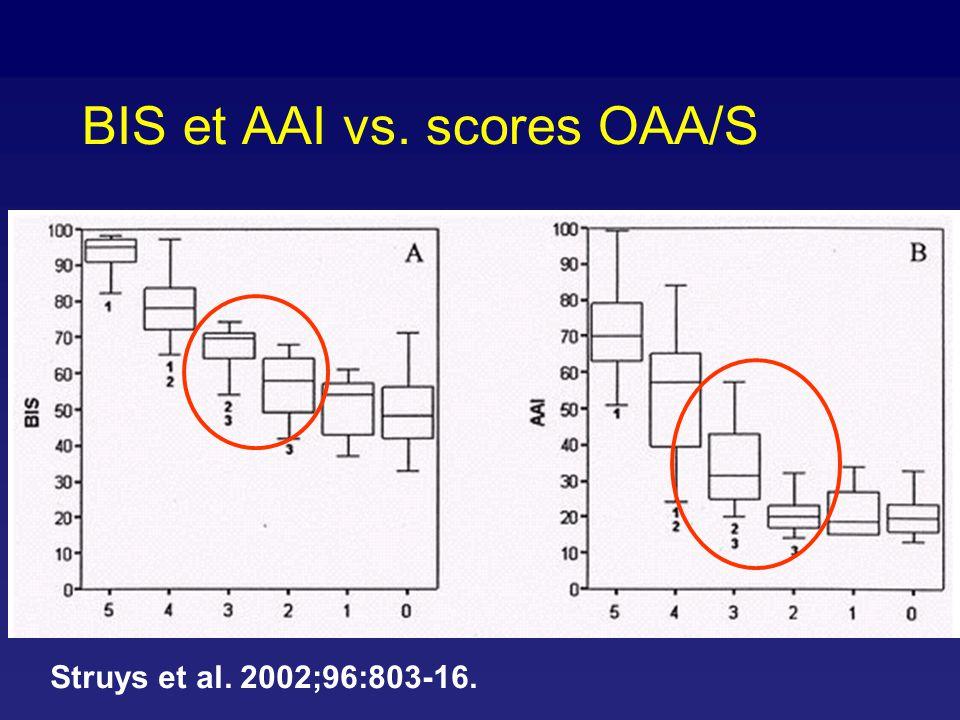 Objectif initial du BIS: titration de l anesthésique en maintenant un BIS entre 40 et 60