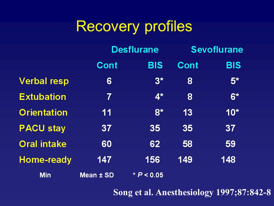 Recovery profiles Song et al. Anesthesiology 1997;87:842-8