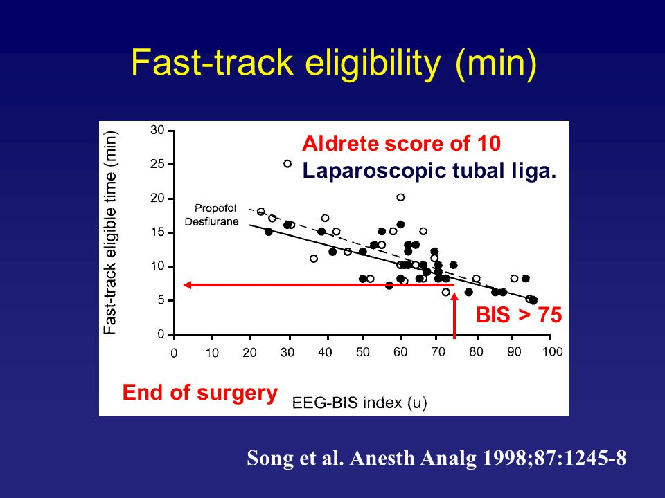 Fast-track eligibility (min) Song et al. Anesth Analg 1998;87:1245-8 Aldrete score of 10 Laparoscopic tubal liga. End of surgery BIS > 75