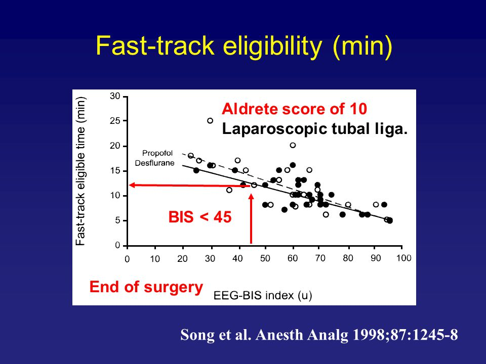 Fast-track eligibility (min) Song et al. Anesth Analg 1998;87:1245-8 Aldrete score of 10 Laparoscopic tubal liga. End of surgery BIS < 45