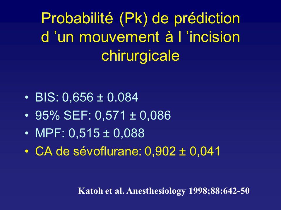 Probability of no movement after skin incision Katoh et al.