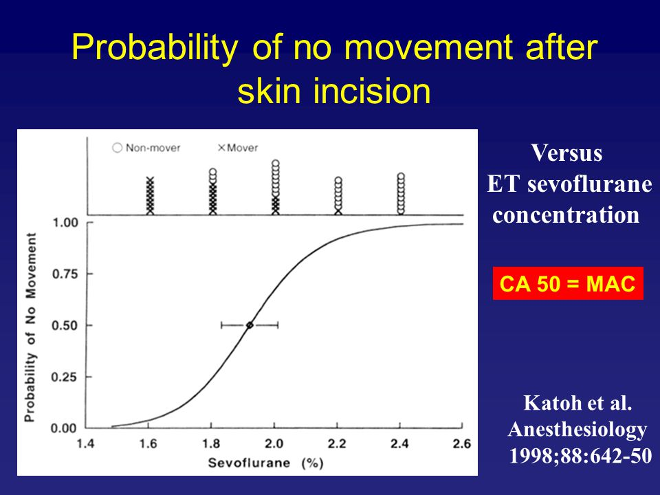 Probability of no movement after skin incision Katoh et al. Anesthesiology 1998;88:642-50 Versus ET sevoflurane concentration CA 50 = MAC