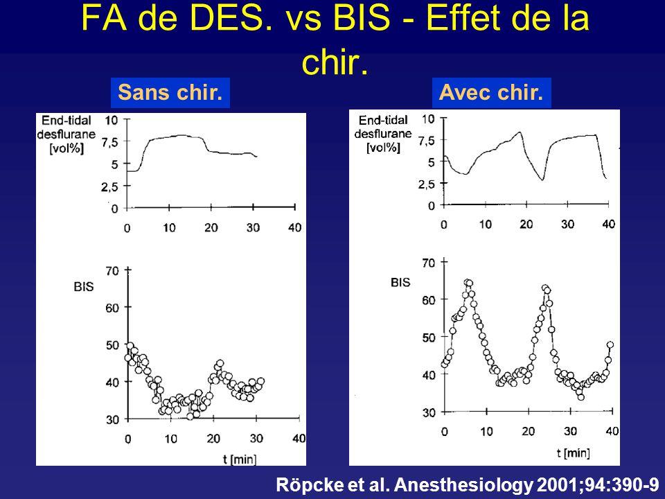 DES - BIS et chirurgie Röpcke et al. Anesthesiology 2001;94:390-9. BIS No Stim. Stim.BIS