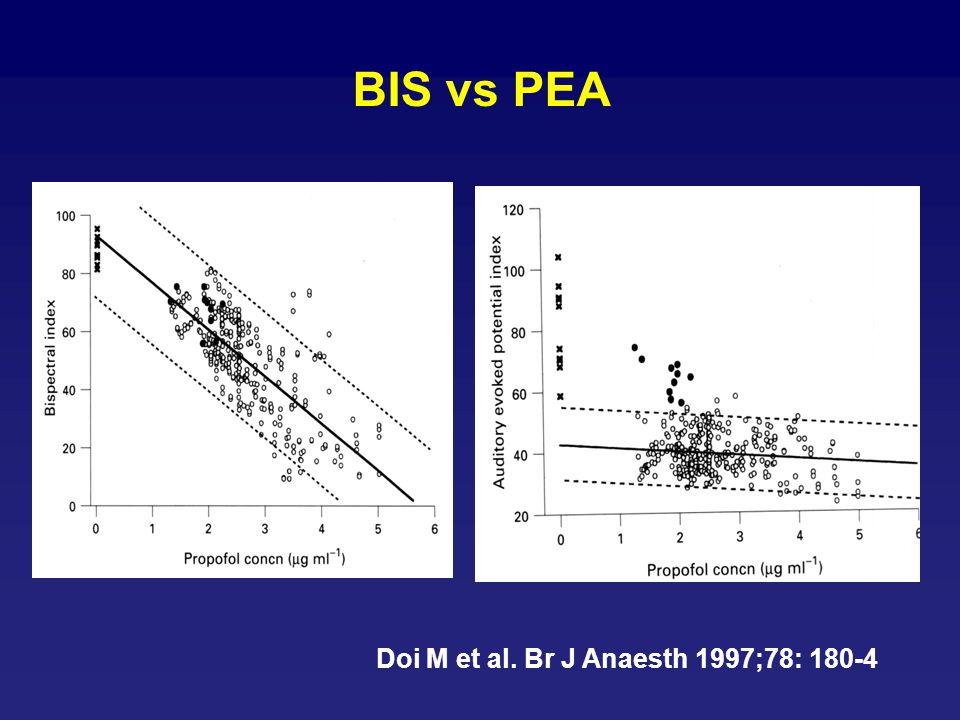 Gajraj et al. Br J Anaesth 1998;80:46-52 Conscience/perte de conscience: PEAi - BIS PPF