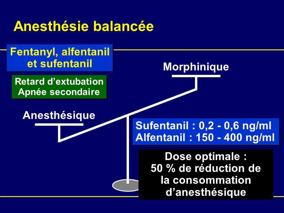 Anesthésique Morphinique Dose optimale : 50 % de réduction de la consommation danesthésique Fentanyl, alfentanil et sufentanil Fentanyl, alfentanil et sufentanil Sufentanil : 0,2 - 0,6 ng/ml Alfentanil : 150 - 400 ng/ml Sufentanil : 0,2 - 0,6 ng/ml Alfentanil : 150 - 400 ng/ml Retard dextubation Apnée secondaire Retard dextubation Apnée secondaire Anesthésie balancée