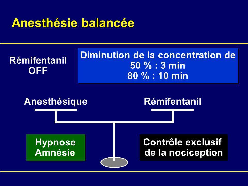 AnesthésiqueRémifentanil Contrôle exclusif de la nociception Hypnose Amnésie Hypnose Amnésie Rémifentanil OFF Diminution de la concentration de 50 % : 3 min 80 % : 10 min Diminution de la concentration de 50 % : 3 min 80 % : 10 min Anesthésie balancée