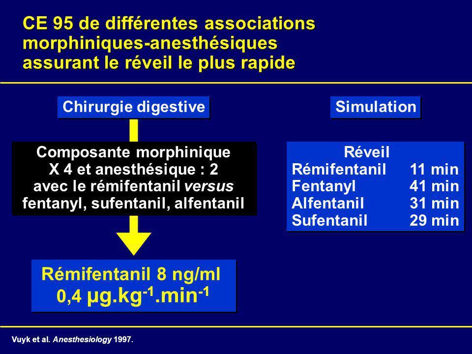 CE 95 de différentes associations morphiniques-anesthésiques assurant le réveil le plus rapide Simulation Réveil Rémifentanil 11 min Fentanyl 41 min A