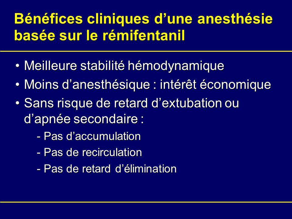 Bénéfices cliniques dune anesthésie basée sur le rémifentanil Meilleure stabilité hémodynamiqueMeilleure stabilité hémodynamique Moins danesthésique :