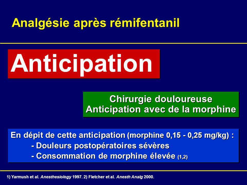 Analgésie après rémifentanil Anticipation Chirurgie douloureuse Anticipation avec de la morphine Chirurgie douloureuse Anticipation avec de la morphine En dépit de cette anticipation (morphine 0,15 - 0,25 mg/kg) : - Douleurs postopératoires sévères - Consommation de morphine élevée (1,2) En dépit de cette anticipation (morphine 0,15 - 0,25 mg/kg) : - Douleurs postopératoires sévères - Consommation de morphine élevée (1,2) 1) Yarmush et al.